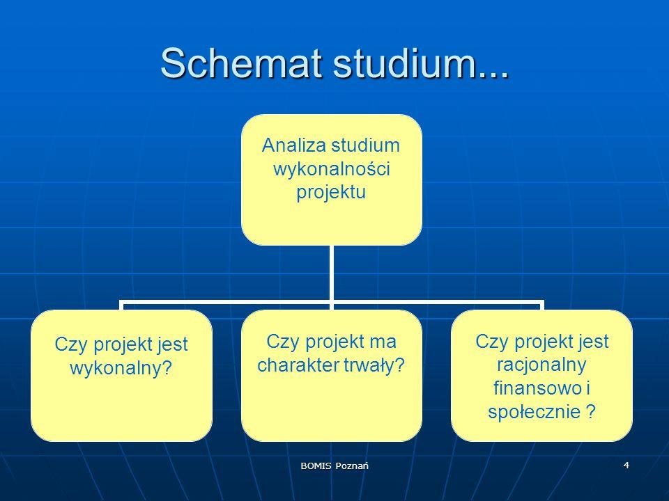 BOMIS Poznań 4 Schemat studium... Analiza studium wykonalności projektu Czy projekt jest wykonalny? Czy projekt ma charakter trwały?Czy projekt jest r