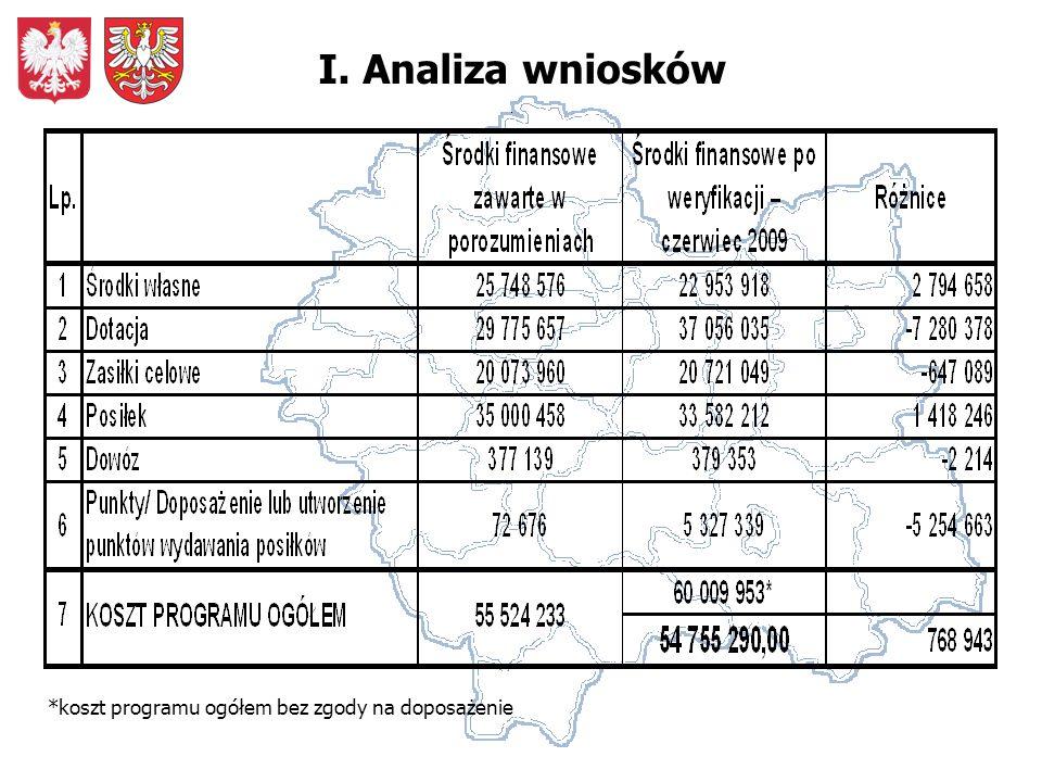 I. Analiza wniosków *koszt programu ogółem bez zgody na doposażenie