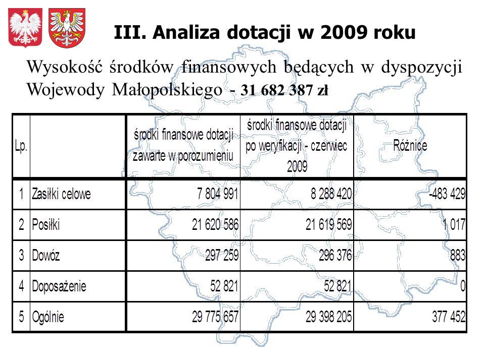 III. Analiza dotacji w 2009 roku Wysokość środków finansowych będących w dyspozycji Wojewody Małopolskiego - 31 682 387 zł