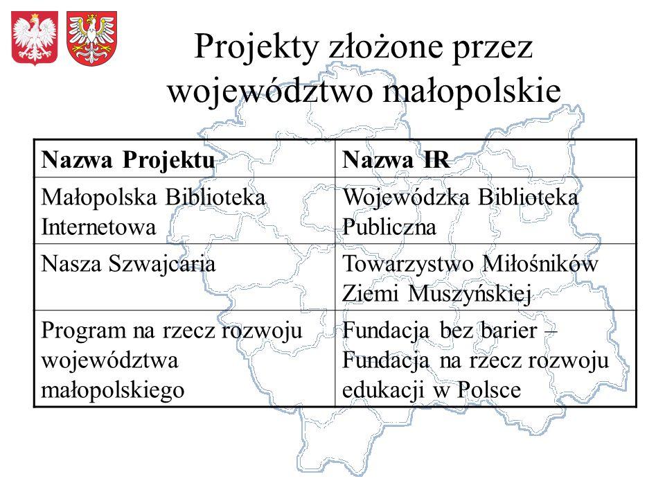Projekty złożone przez województwo małopolskie Nazwa ProjektuNazwa IR Małopolska Biblioteka Internetowa Wojewódzka Biblioteka Publiczna Nasza Szwajcar