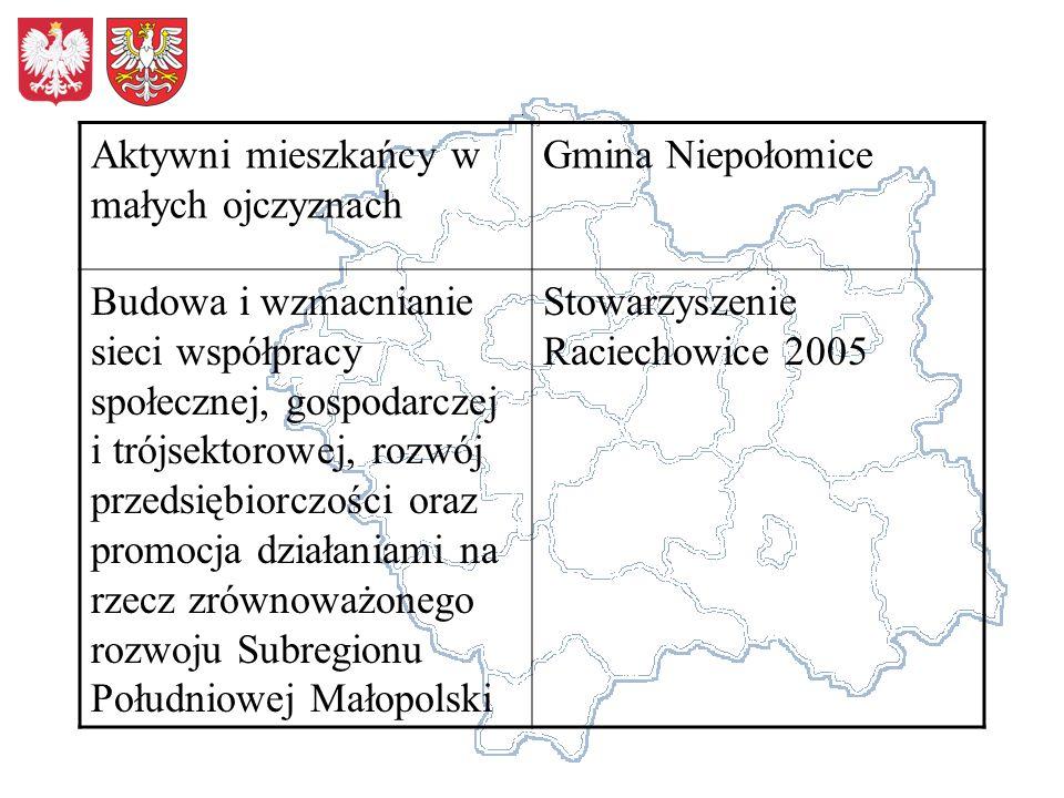 Aktywni mieszkańcy w małych ojczyznach Gmina Niepołomice Budowa i wzmacnianie sieci współpracy społecznej, gospodarczej i trójsektorowej, rozwój przed