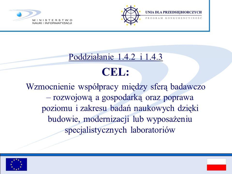 Poddziałanie 1.4.2 i 1.4.3 CEL: Wzmocnienie współpracy między sferą badawczo – rozwojową a gospodarką oraz poprawa poziomu i zakresu badań naukowych d