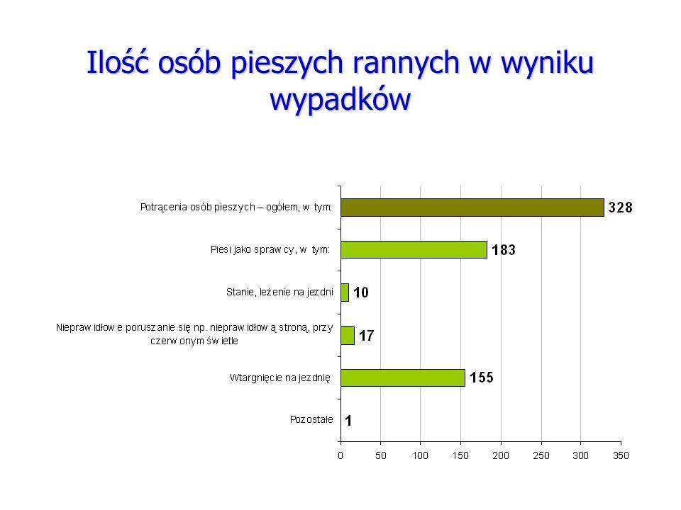 Ilość osób pieszych rannych w wyniku wypadków