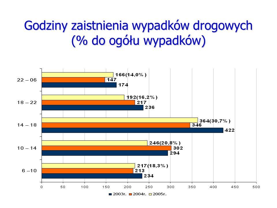 Godziny zaistnienia wypadków drogowych (% do ogółu wypadków)