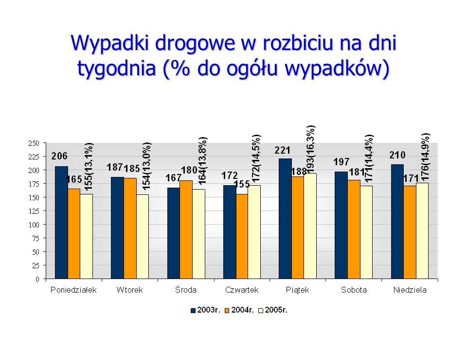 Wypadki drogowe w rozbiciu na dni tygodnia (% do ogółu wypadków)