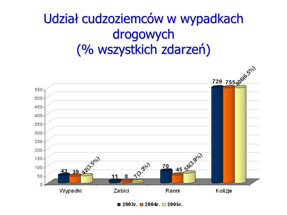 Udział cudzoziemców w wypadkach drogowych (% wszystkich zdarzeń)