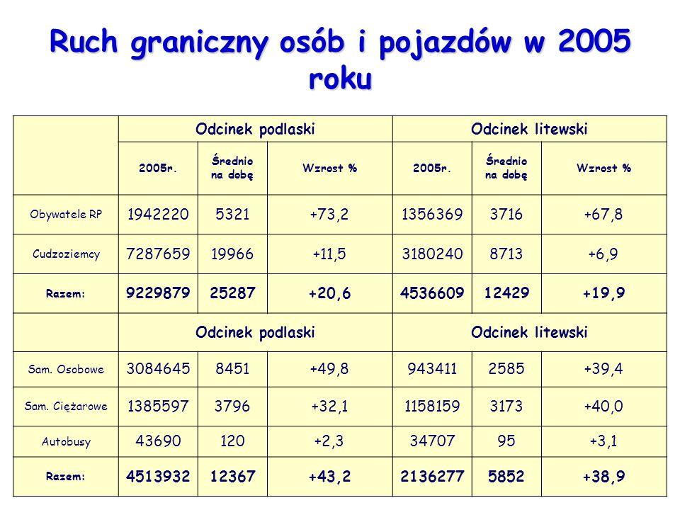Ruch graniczny osób i pojazdów w 2005 roku Odcinek podlaskiOdcinek litewski 2005r. Średnio na dobę Wzrost %2005r. Średnio na dobę Wzrost % Obywatele R