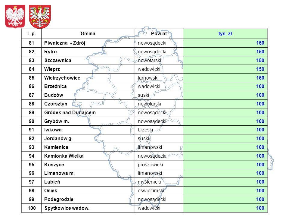 L.p.GminaPowiattys. zł 81Piwniczna - Zdrójnowosądecki150 82Rytronowosądecki150 83Szczawnicanowotarski150 84Wieprzwadowicki150 85Wietrzychowicetarnowsk
