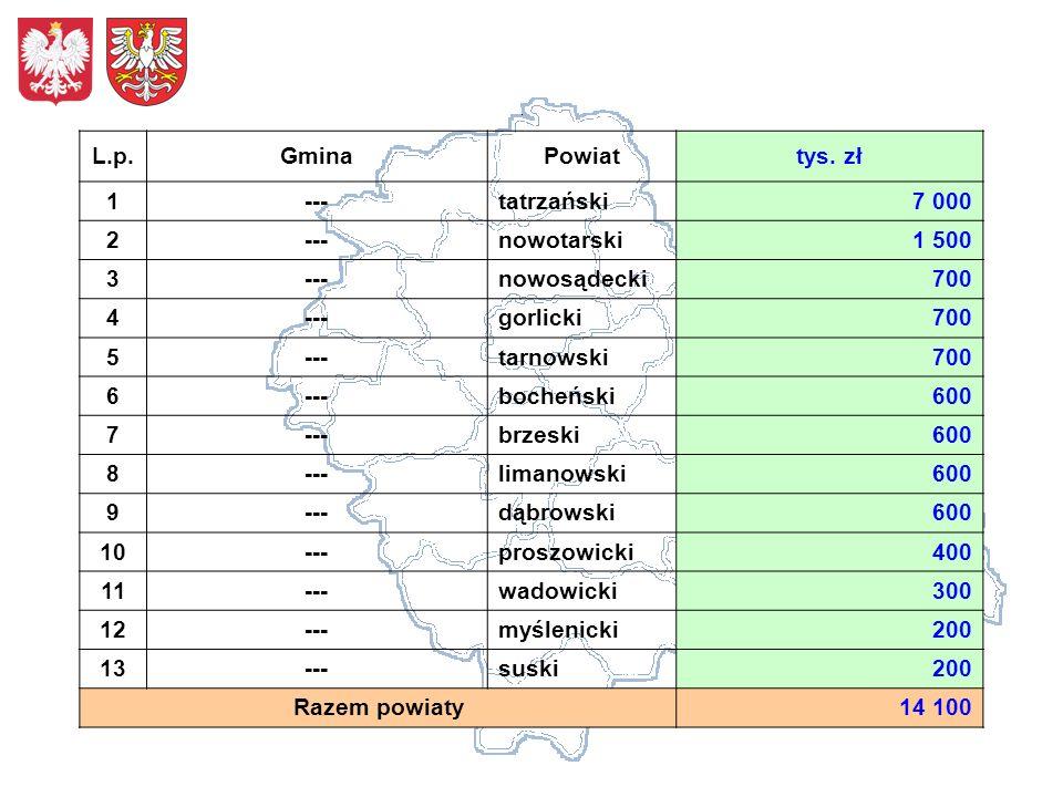 L.p.GminaPowiattys. zł 1---tatrzański7 000 2---nowotarski1 500 3---nowosądecki700 4---gorlicki700 5---tarnowski700 6---bocheński600 7---brzeski600 8--