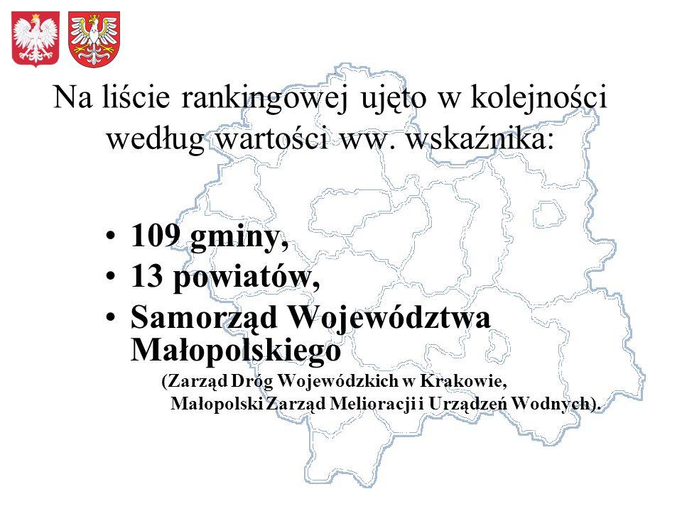Na liście rankingowej ujęto w kolejności według wartości ww. wskaźnika: 109 gminy, 13 powiatów, Samorząd Województwa Małopolskiego (Zarząd Dróg Wojewó