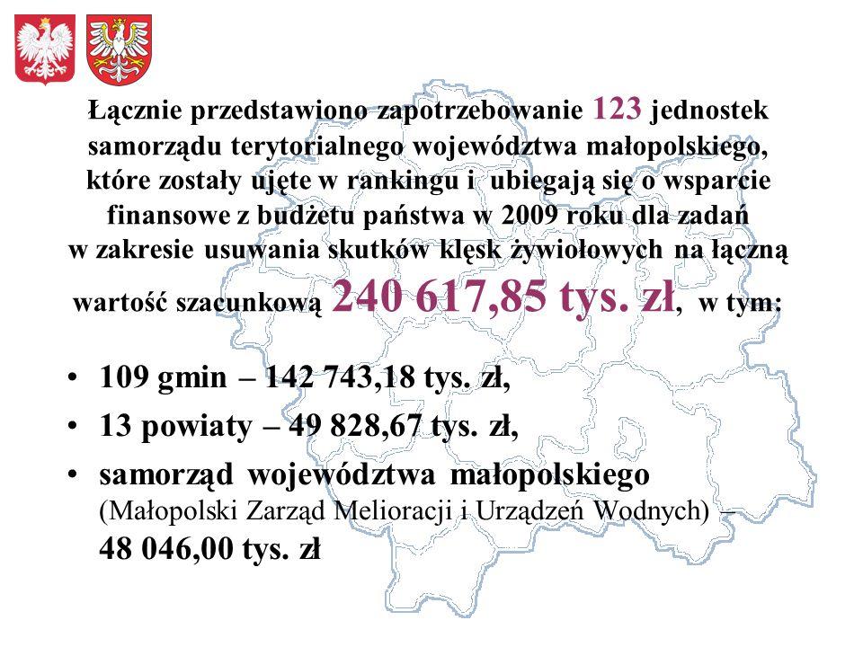 Łącznie przedstawiono zapotrzebowanie 123 jednostek samorządu terytorialnego województwa małopolskiego, które zostały ujęte w rankingu i ubiegają się