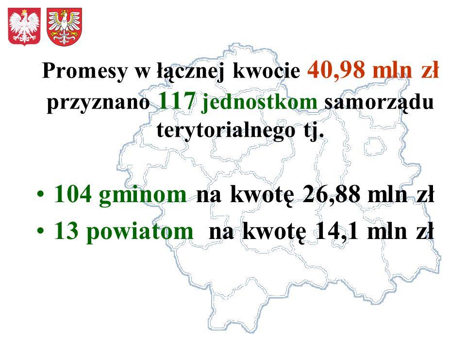 Promesy w łącznej kwocie 40,98 mln zł przyznano 117 jednostkom samorządu terytorialnego tj. 104 gminom na kwotę 26,88 mln zł 13 powiatom na kwotę 14,1