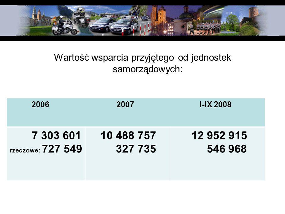 Wartość wsparcia przyjętego od jednostek samorządowych: 2006 2007 I-IX 2008 7 303 601 rzeczowe: 727 549 10 488 757 327 735 12 952 915 546 968
