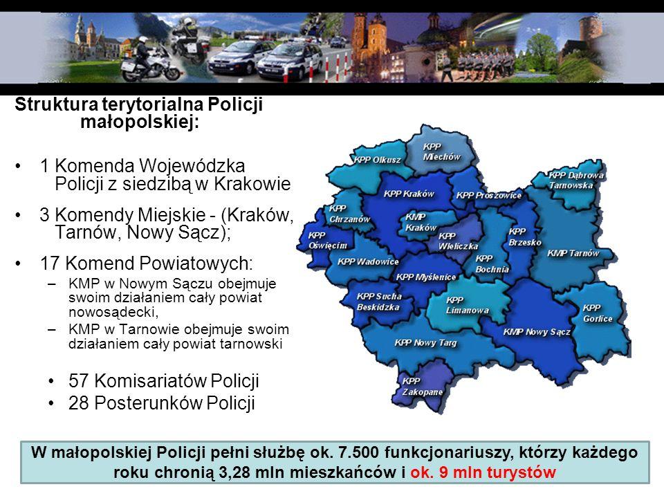 Struktura terytorialna Policji małopolskiej: 1 Komenda Wojewódzka Policji z siedzibą w Krakowie 3 Komendy Miejskie - (Kraków, Tarnów, Nowy Sącz); 17 K