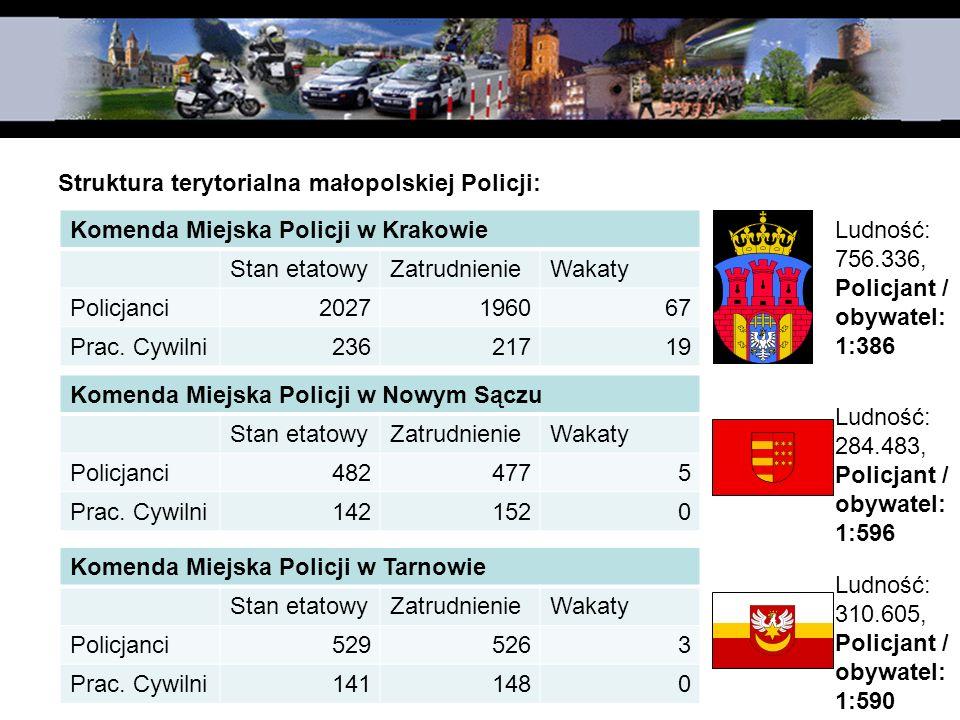 Struktura terytorialna małopolskiej Policji: Komenda Miejska Policji w Krakowie Stan etatowyZatrudnienieWakaty Policjanci2027196067 Prac. Cywilni23621