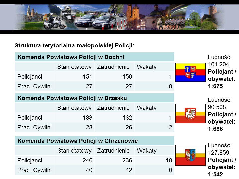 Struktura terytorialna małopolskiej Policji: Komenda Powiatowa Policji w Bochni Stan etatowyZatrudnienieWakaty Policjanci1511501 Prac. Cywilni27 0 Kom
