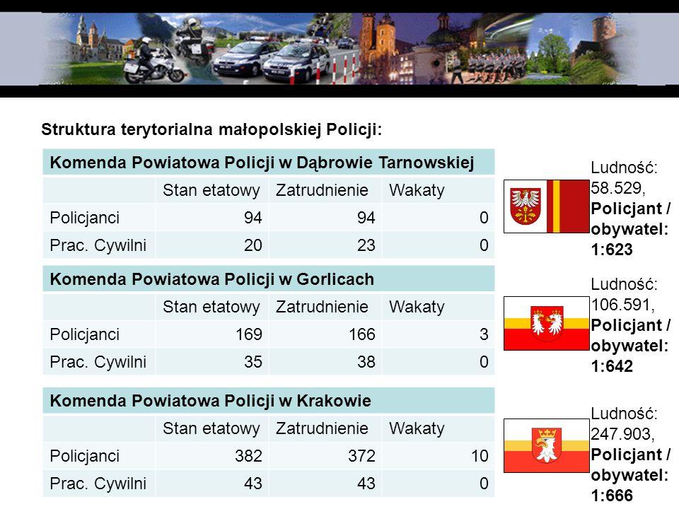 Struktura terytorialna małopolskiej Policji: Komenda Powiatowa Policji w Dąbrowie Tarnowskiej Stan etatowyZatrudnienieWakaty Policjanci94 0 Prac. Cywi