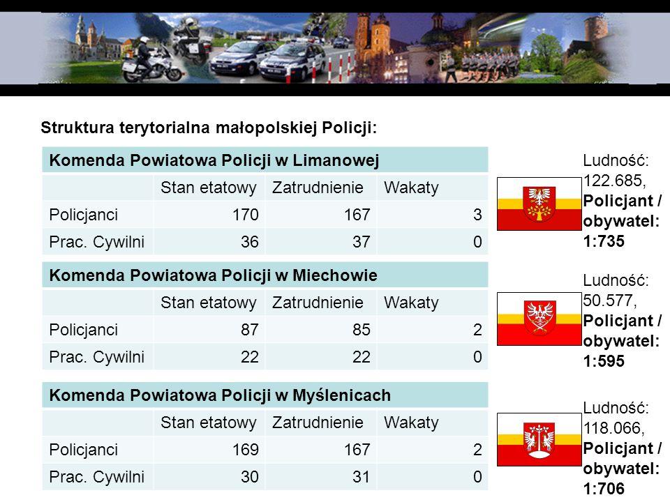 Struktura terytorialna małopolskiej Policji: Komenda Powiatowa Policji w Limanowej Stan etatowyZatrudnienieWakaty Policjanci1701673 Prac. Cywilni36370