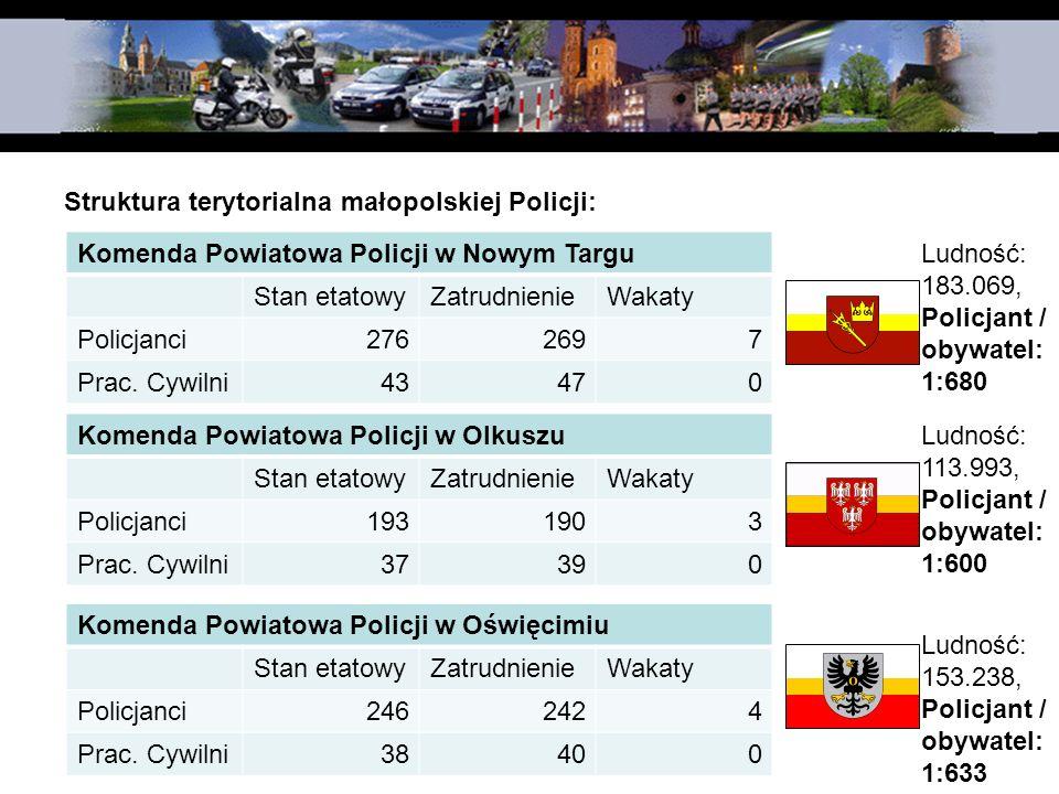 Struktura terytorialna małopolskiej Policji: Komenda Powiatowa Policji w Nowym Targu Stan etatowyZatrudnienieWakaty Policjanci2762697 Prac. Cywilni434