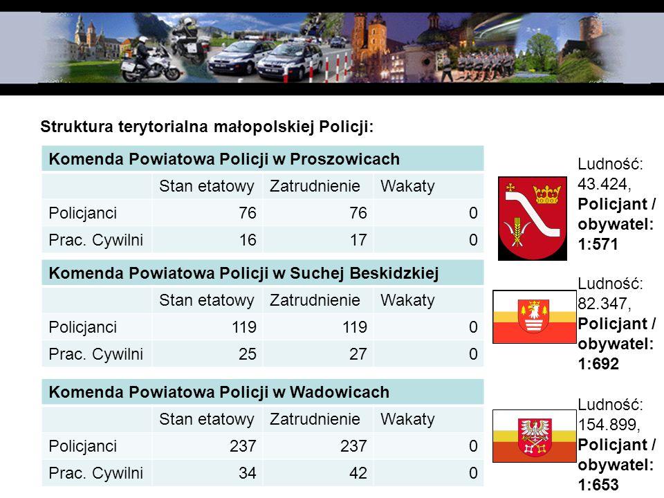 Struktura terytorialna małopolskiej Policji: Komenda Powiatowa Policji w Proszowicach Stan etatowyZatrudnienieWakaty Policjanci76 0 Prac. Cywilni16170