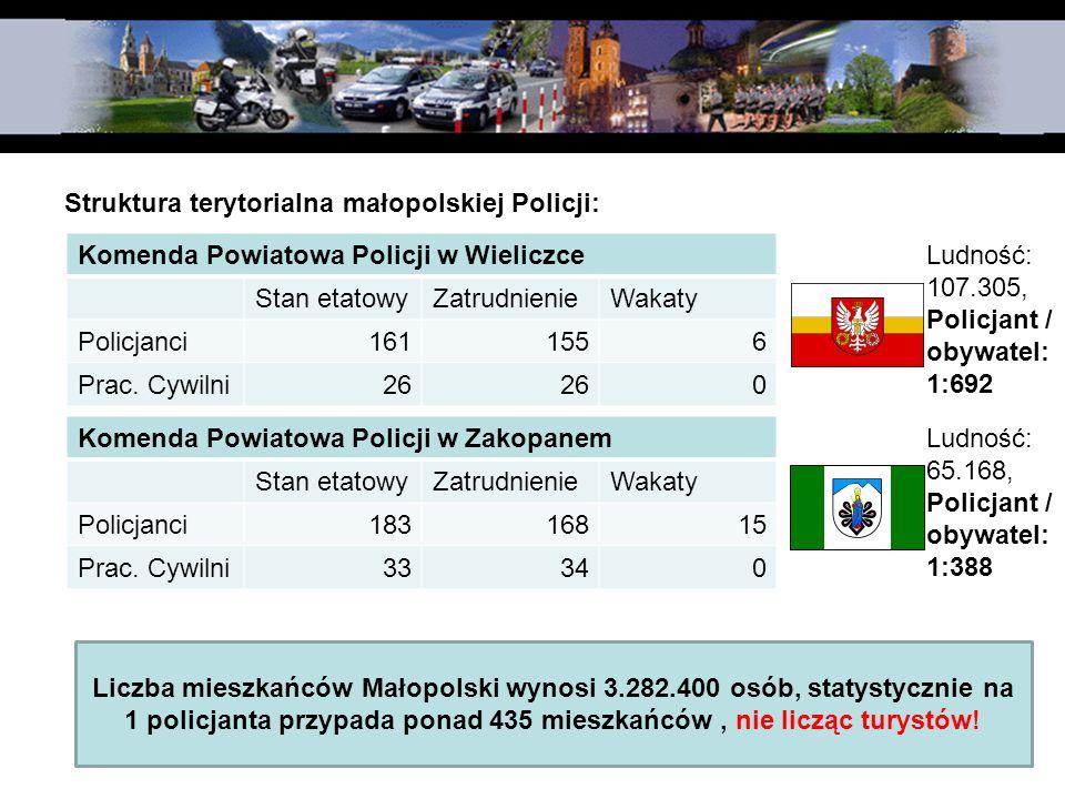 Struktura terytorialna małopolskiej Policji: Komenda Powiatowa Policji w Wieliczce Stan etatowyZatrudnienieWakaty Policjanci1611556 Prac. Cywilni26 0