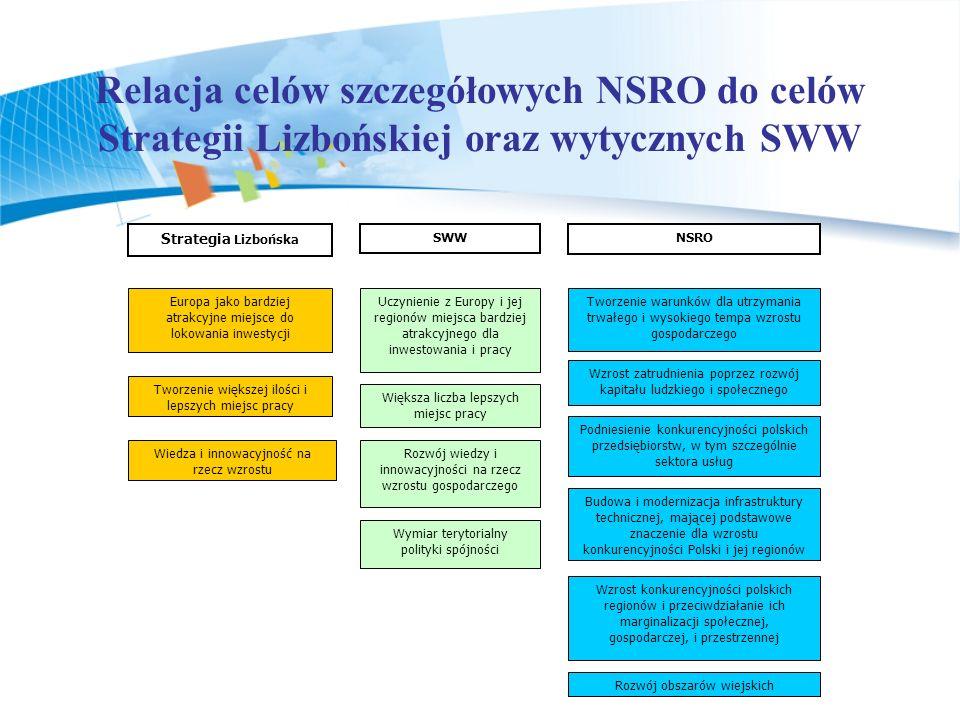 Relacja celów szczegółowych NSRO do celów Strategii Lizbońskiej oraz wytycznych SWW Uczynienie z Europy i jej regionów miejsca bardziej atrakcyjnego d