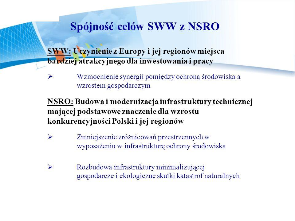 Spójność celów SWW z NSRO SWW: Uczynienie z Europy i jej regionów miejsca bardziej atrakcyjnego dla inwestowania i pracy Wzmocnienie synergii pomiędzy