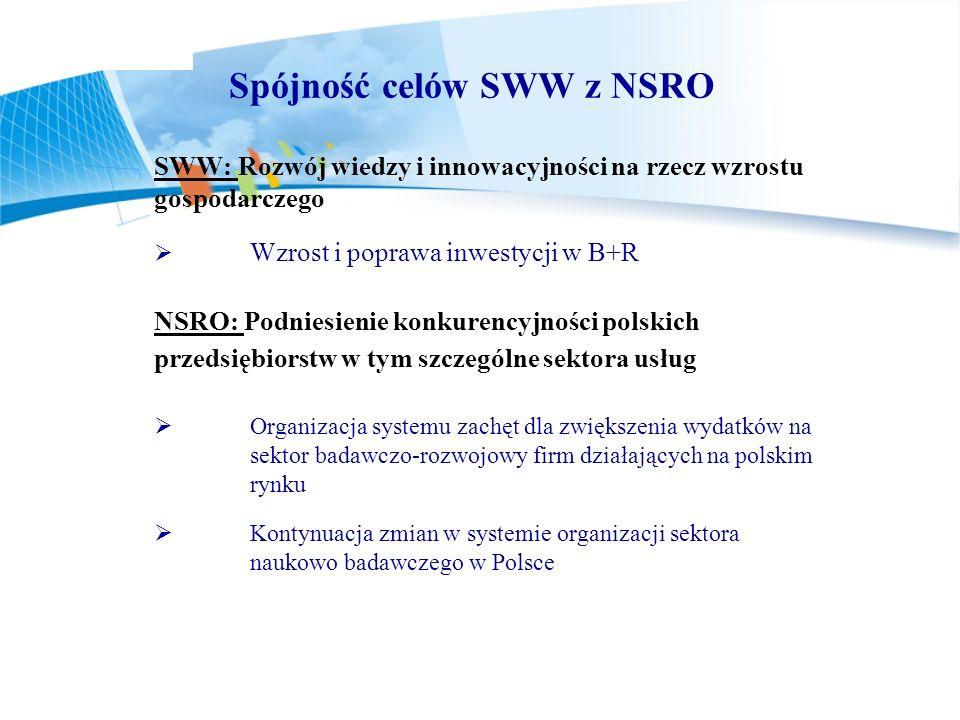 Spójność celów SWW z NSRO SWW: Rozwój wiedzy i innowacyjności na rzecz wzrostu gospodarczego Wzrost i poprawa inwestycji w B+R NSRO: Podniesienie konk