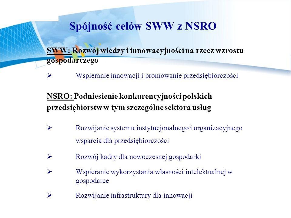 Spójność celów SWW z NSRO SWW: Rozwój wiedzy i innowacyjności na rzecz wzrostu gospodarczego Wspieranie innowacji i promowanie przedsiębiorczości NSRO