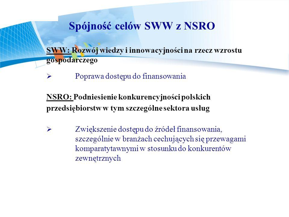 Spójność celów SWW z NSRO SWW: Rozwój wiedzy i innowacyjności na rzecz wzrostu gospodarczego Poprawa dostępu do finansowania NSRO: Podniesienie konkur