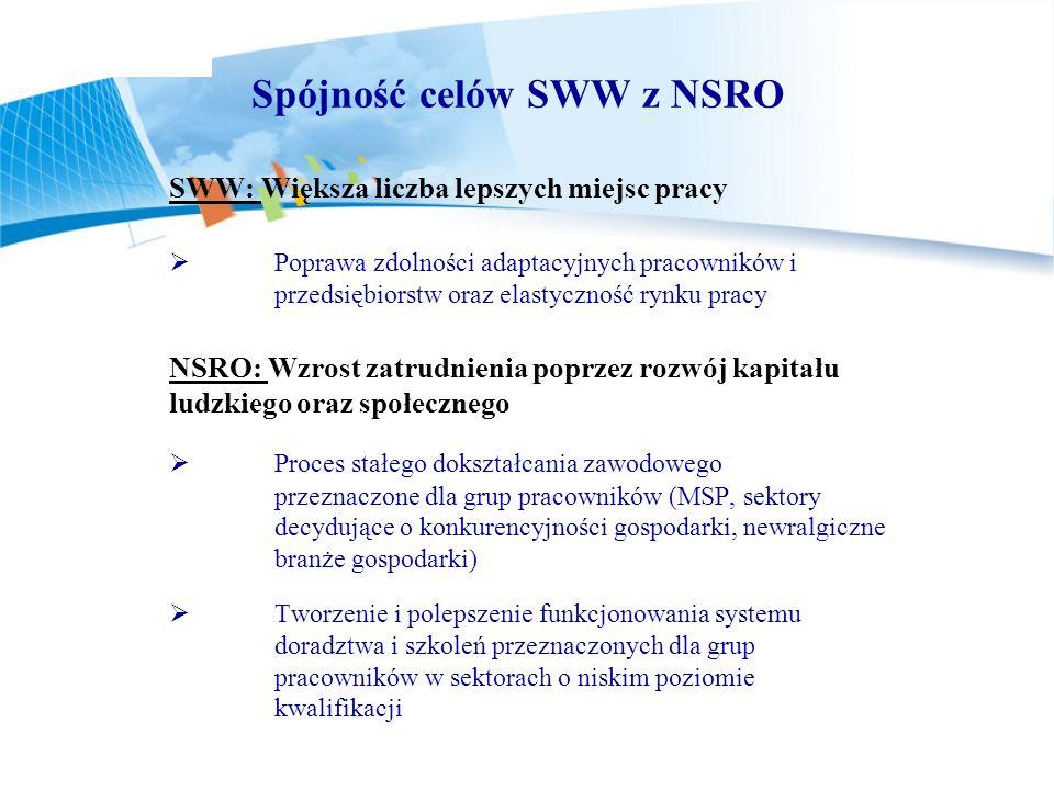 Spójność celów SWW z NSRO SWW: Większa liczba lepszych miejsc pracy Poprawa zdolności adaptacyjnych pracowników i przedsiębiorstw oraz elastyczność ry