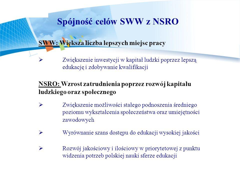 Spójność celów SWW z NSRO SWW: Większa liczba lepszych miejsc pracy Zwiększenie inwestycji w kapitał ludzki poprzez lepszą edukację i zdobywanie kwali