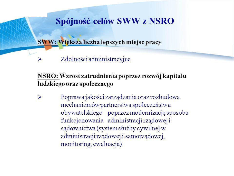 Spójność celów SWW z NSRO SWW: Większa liczba lepszych miejsc pracy Zdolności administracyjne NSRO: Wzrost zatrudnienia poprzez rozwój kapitału ludzki