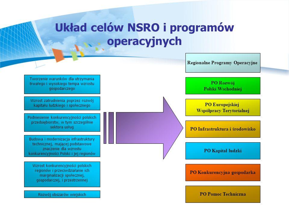 Układ celów NSRO i programów operacyjnych Wzrost zatrudnienia poprzez rozwój kapitału ludzkiego i społecznego Podniesienie konkurencyjności polskich p