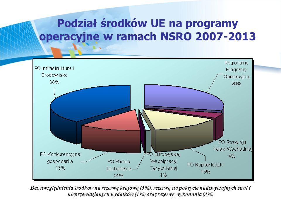Podział środków UE na programy operacyjne w ramach NSRO 2007-2013 Bez uwzględnienia środków na rezerwę krajową (5%), rezerwę na pokrycie nadzwyczajnyc