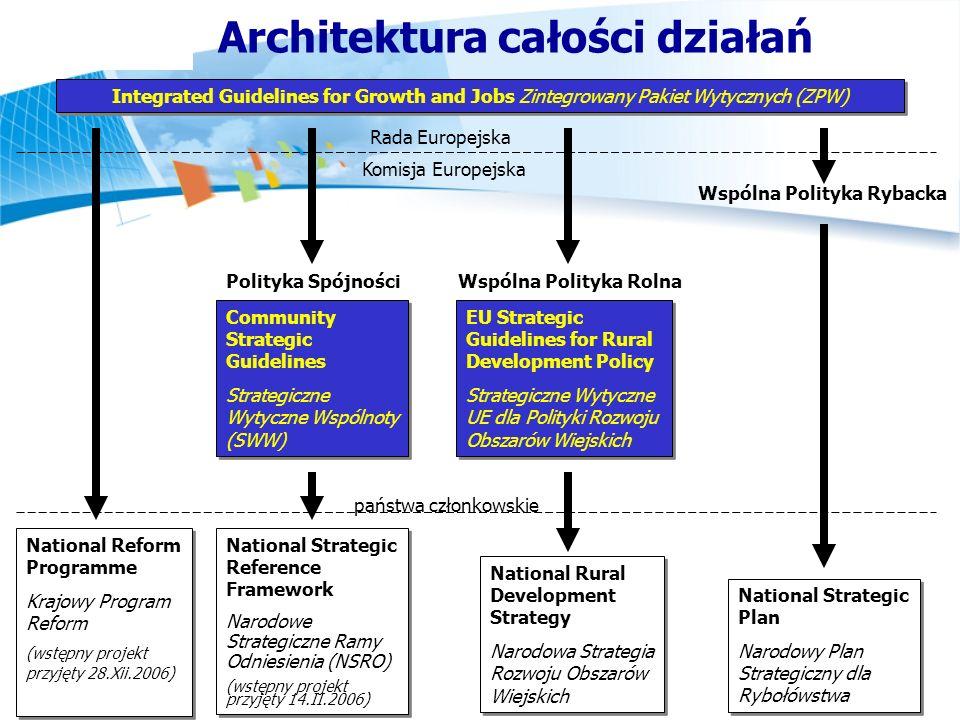 Integrated Guidelines for Growth and Jobs Zintegrowany Pakiet Wytycznych (ZPW) Community Strategic Guidelines Strategiczne Wytyczne Wspólnoty (SWW) Co