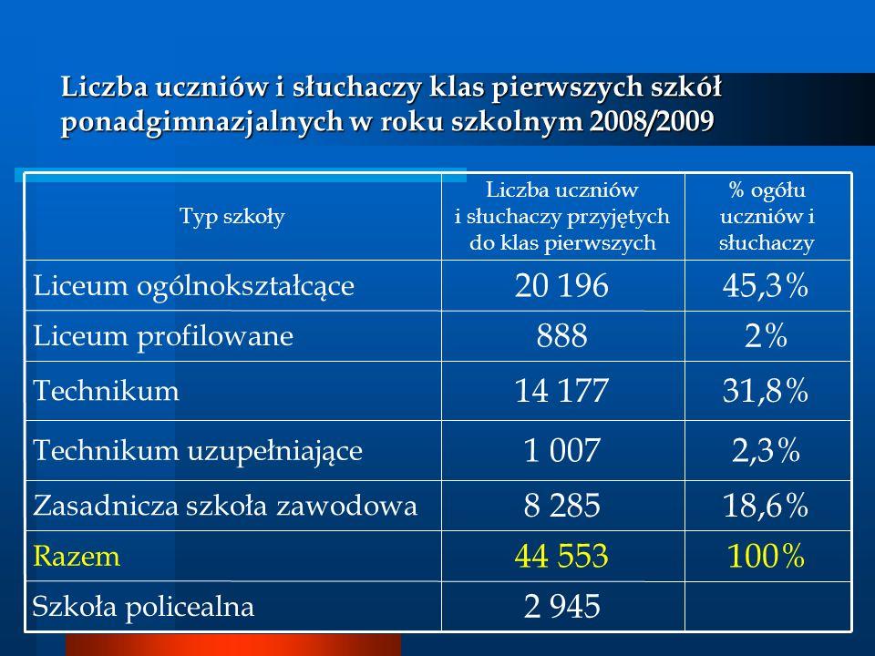 Liczba uczniów i słuchaczy klas pierwszych szkół ponadgimnazjalnych w roku szkolnym 2008/2009 31,8%14 177 Technikum 100%44 553 Razem 45,3%20 196 Liceu