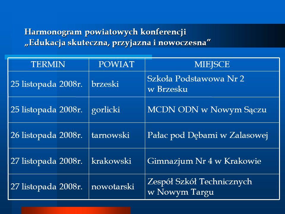 Harmonogram powiatowych konferencji Edukacja skuteczna, przyjazna i nowoczesna MIEJSCEPOWIATTERMIN Zespół Szkół Technicznych w Nowym Targu nowotarski2