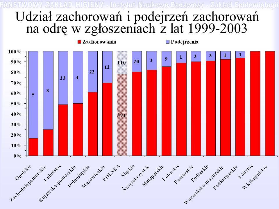 Udział zachorowań i podejrzeń zachorowań na odrę w zgłoszeniach z lat 1999-2003