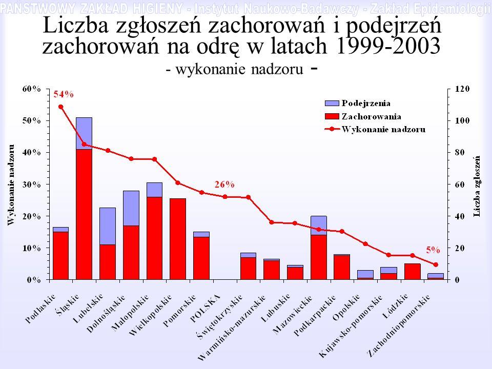 Liczba zgłoszeń zachorowań i podejrzeń zachorowań na odrę w latach 1999-2003 - wykonanie nadzoru -