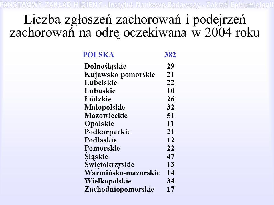 Liczba zgłoszeń zachorowań i podejrzeń zachorowań na odrę oczekiwana w 2004 roku POLSKA382 Dolnośląskie29 Kujawsko-pomorskie21 Lubelskie22 Lubuskie10