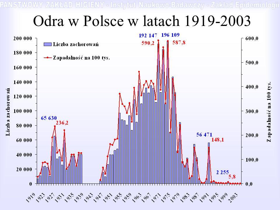 Odra w Polsce w latach 1919-2003