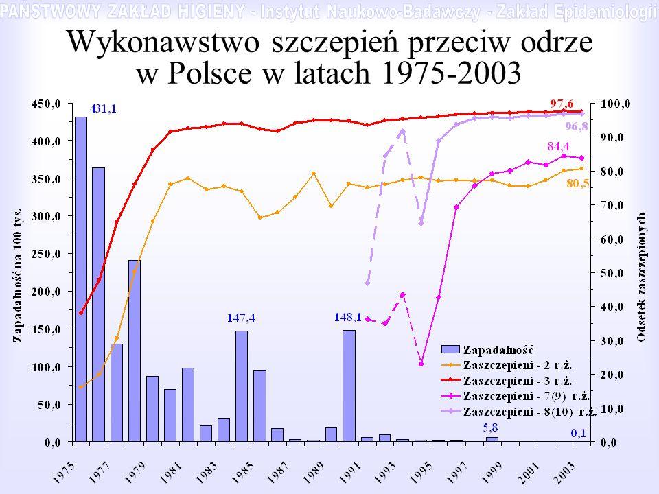 Wykonawstwo szczepień przeciw odrze w Polsce w latach 1975-2003