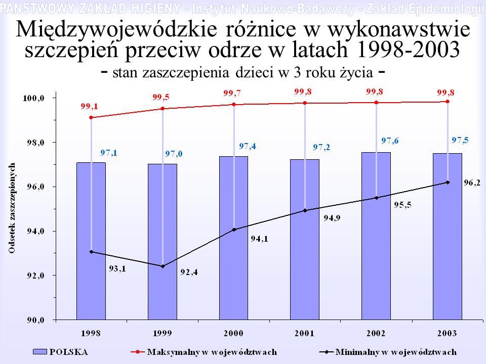 Międzywojewódzkie różnice w wykonawstwie szczepień przeciw odrze w latach 1998-2003 - stan zaszczepienia dzieci w 3 roku życia -