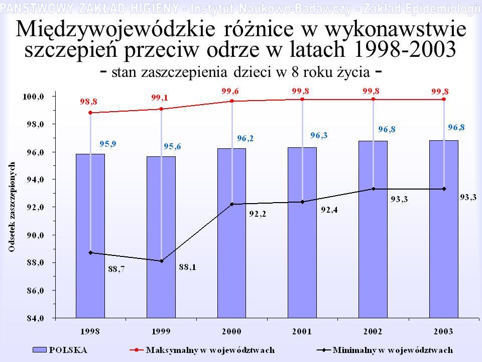 Międzywojewódzkie różnice w wykonawstwie szczepień przeciw odrze w latach 1998-2003 - stan zaszczepienia dzieci w 8 roku życia -