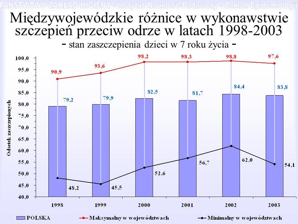 Międzywojewódzkie różnice w wykonawstwie szczepień przeciw odrze w latach 1998-2003 - stan zaszczepienia dzieci w 7 roku życia -