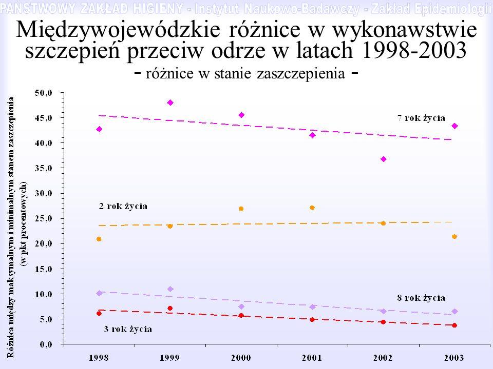 Międzywojewódzkie różnice w wykonawstwie szczepień przeciw odrze w latach 1998-2003 - różnice w stanie zaszczepienia -