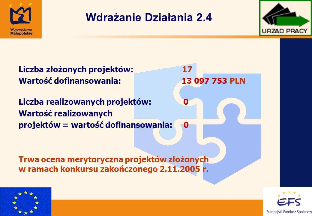 11 Wdrażanie Działania 2.4 Liczba złożonych projektów: 17 Wartość dofinansowania: 13 097 753 PLN Liczba realizowanych projektów: 0 Wartość realizowanych projektów = wartość dofinansowania: 0 Trwa ocena merytoryczna projektów złożonych w ramach konkursu zakończonego 2.11.2005 r.