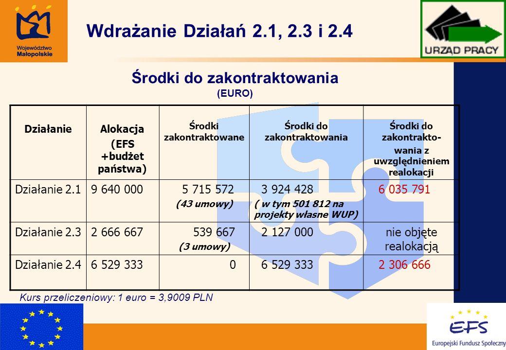13 DziałanieAlokacja (EFS +budżet państwa) Środki zakontraktowane Środki do zakontraktowania Środki do zakontrakto- wania z uwzględnieniem realokacji Działanie 2.19 640 000 5 715 572 (43 umowy) 3 924 428 ( w tym 501 812 na projekty własne WUP) 6 035 791 Działanie 2.32 666 667 539 667 (3 umowy) 2 127 000nie objęte realokacją Działanie 2.46 529 333 0 2 306 666 Wdrażanie Działań 2.1, 2.3 i 2.4 Środki do zakontraktowania (EURO) Kurs przeliczeniowy: 1 euro = 3,9009 PLN