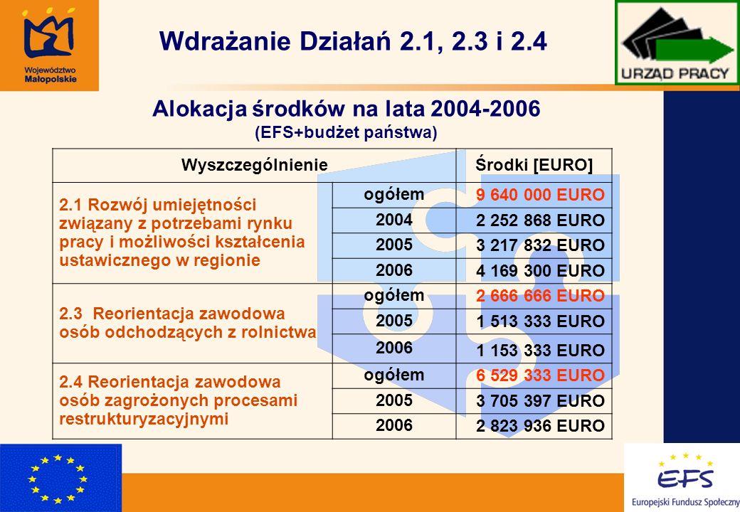2 WyszczególnienieŚrodki [EURO] 2.1 Rozwój umiejętności związany z potrzebami rynku pracy i możliwości kształcenia ustawicznego w regionie ogółem 9 640 000 EURO 2004 2 252 868 EURO 2005 3 217 832 EURO 2006 4 169 300 EURO 2.3 Reorientacja zawodowa osób odchodzących z rolnictwa ogółem 2 666 666 EURO 2005 1 513 333 EURO 2006 1 153 333 EURO 2.4 Reorientacja zawodowa osób zagrożonych procesami restrukturyzacyjnymi ogółem 6 529 333 EURO 2005 3 705 397 EURO 2006 2 823 936 EURO Wdrażanie Działań 2.1, 2.3 i 2.4 Alokacja środków na lata 2004-2006 (EFS+budżet państwa)
